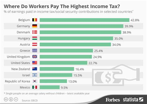 rate of pay for someone the countries with the highest income tax rates infographic