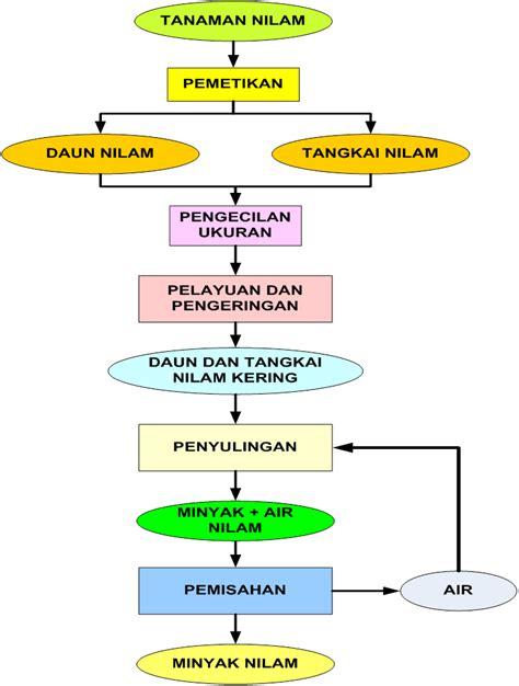 Minyak Nilam Ekspor my mine agroindustrial technology minyak nilam