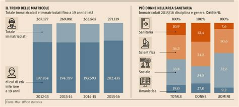 test ingresso medicina 2015 date universit 224 test d ingresso 2016 iscritti in calo