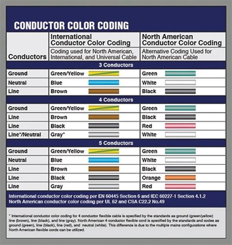 neutral wiring color code wiring free printable
