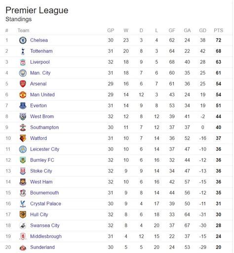Epl Table Bottom | english premier league table onlinenigeria com