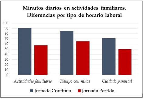 horario oficina del paro horarios laborales en espa 241 a 191 afectan a las familias