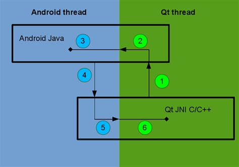 thread android qt on android episode 7 kdab