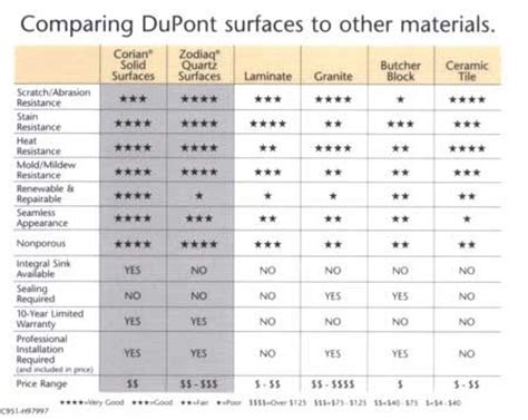 Countertop Material Cost Comparison by Dupont Countertop Comparison Chart Between Corian Zodiaq Laminate Granite Butcher Block And