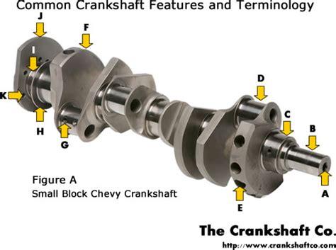 crankshaft diagram crankshaft diagram go search for tips tricks
