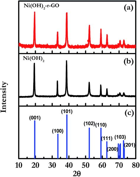 xrd pattern of niooh surfactant free gram scale synthesis of mesoporous ni oh