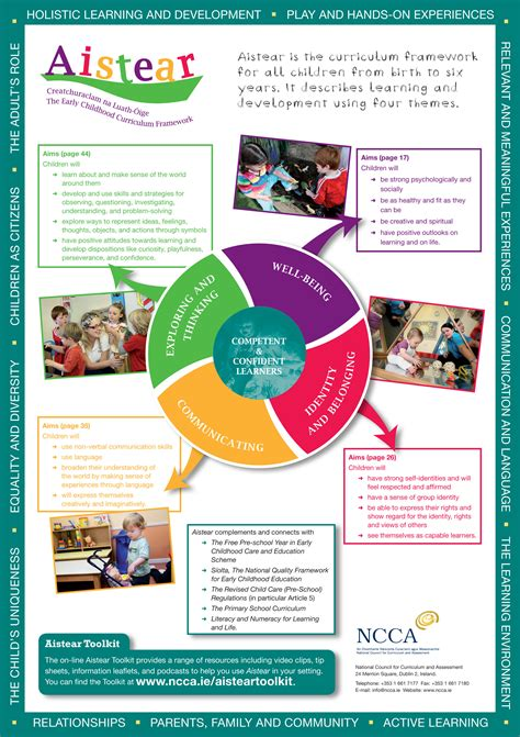 theme curriculum definition aistear the curriculum framework preschool dublin 15