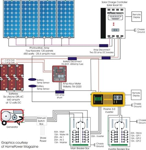 rv solar wiring diagram wiring diagram and schematic