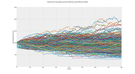 Stochastic Processes random walks wall stochastic processes in python
