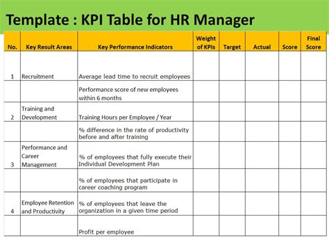 Sle Template Table Of Kpi For Hr Manager Ppt Video Online Download Key Performance Indicators Templates Excel