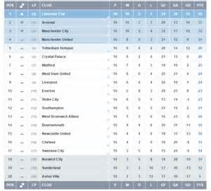 Premier league table wiki