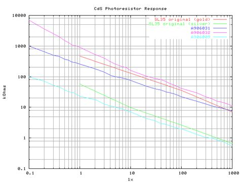 photoresistor transfer function photoresistor curve 28 images light dependent resistor elastic morphogenesis architectural