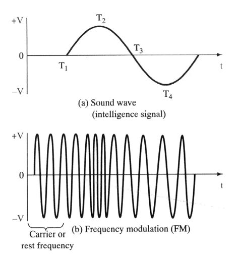 frequency swing fm wave generation derivatives investing blog articles