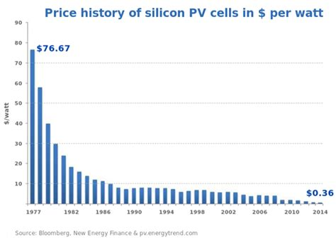 photovoltaic cost solar energy revolution a opportunity