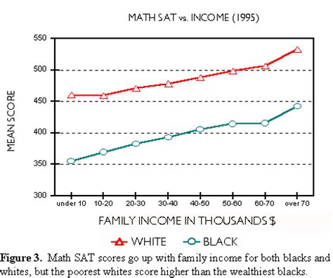 sat scores and family income standardized tests the interpretation of racial and