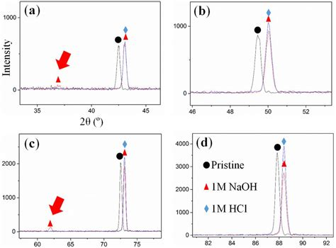 xrd pattern of naoh nanomaterials free full text impact of the de alloying