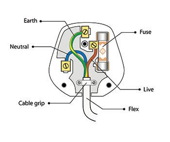 wiring colours your personal guide