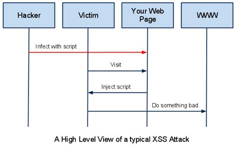 xss attack tutorial php cross site scripting exle