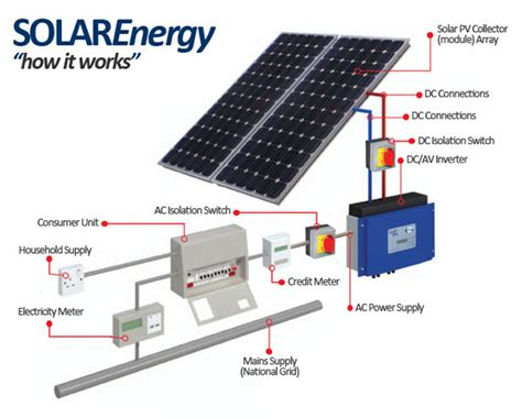 solar panel diagram diagram site