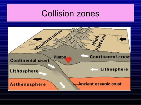 collision boundary diagram plate tectonics earthquake volcano