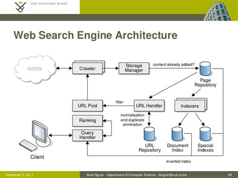 Web Search Engines Search Engines Images