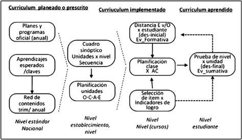 Modelo De Gestion Curricular Definicion hacia una teor 237 a de acci 243 n en gesti 243 n curricular estudio