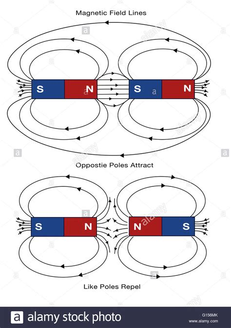 diagram of a magnetic field diagram of magnetic field lines opposite poles attract