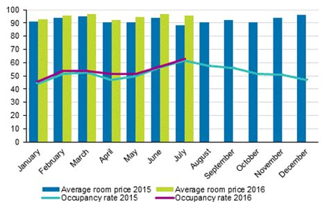 weekly room rates statistics finland accommodation statistics