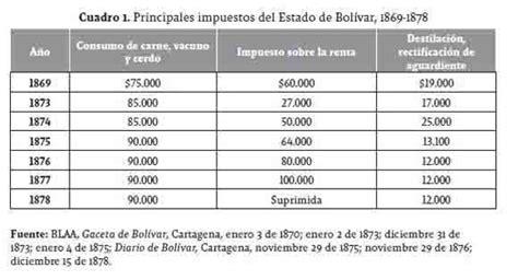 tasa de renta colombia 2016 tasa de renta colombia 2016 tasa de impuesto a la renta