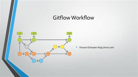 git flow workflow prezentacja quot praca z gitem quot dawid cieszy蜆ski olmug 22 01 14