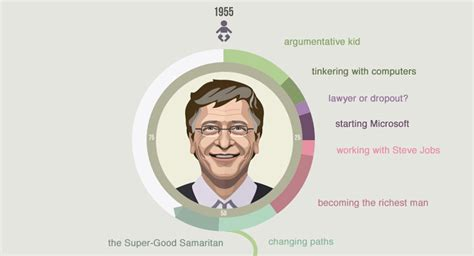 bill gates software billionaire biography by infographic how bill gates went from childhood nerd to