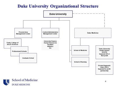 Duke Graduate Programs Nonprofit Mba by Organization Terminology And Funds Flow Ppt