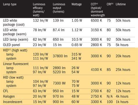 Fluorescent Light Replacement by Light Bulb Lumens Per Watt Comparison Craluxlightingcom