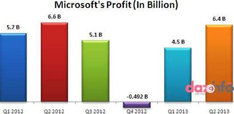 Microsoft Profitability Microsoft Q2 2013 Earnings Windows Division Posted 5 88