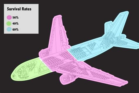 the safest seat on a plane according to studies of crash