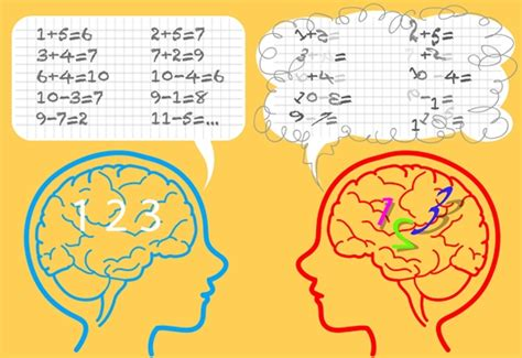 test discalculia dyscalculia definition types symptoms incidence and