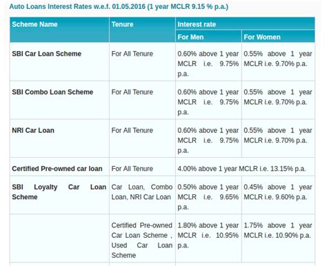 housing loan interest rate in sbi sbi housing loan interest rate 2014 28 images sbi to offer all home loans at 10 15