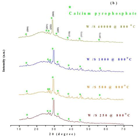 xrd pattern of water ijms free full text synthesis of brushite particles in