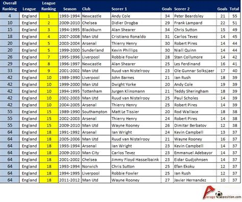 epl table fixtures results and top scorer premier league table top scorers 2013 187 premier league