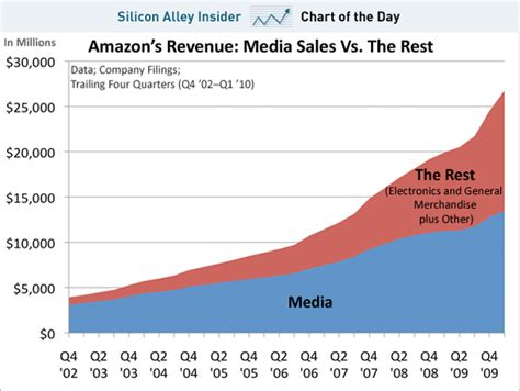 amazon yearly revenue chart of the day books and music now less than half of