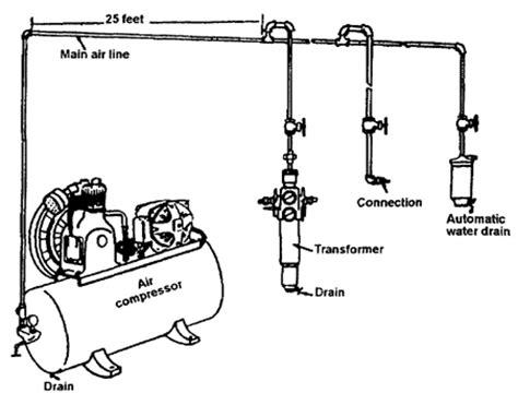 compressed air layout of workshop air compressor setup diagram aircompressor7 www