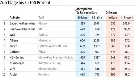 Versicherung Kosten Für Auto car insurance ontario bild kfz versicherung vergleich