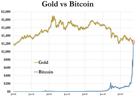 Buy Stocks With Bitcoin 1 by Bitcoin Now Worth More Than Gold Zero Hedge