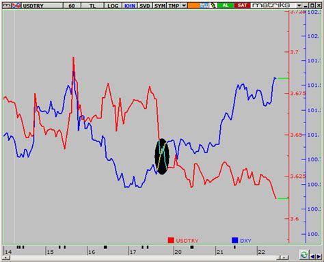 eur try grafi i investing com 1 try to usd forex trading