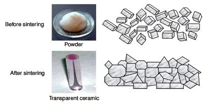 ceramic processing and sintering materials engineering books sintering of ceramics