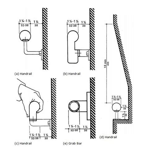 Ada Handrail Diameter 39nominal jpg 680 215 680 space planning title 24 ada the o jays the wall and