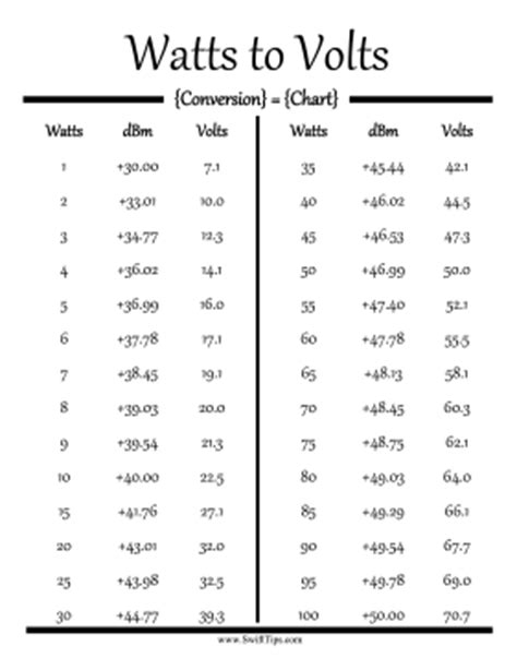 Watts to volts conversion chart printable board game
