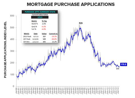 Mba Mortgage Applications Consensus by Mortgage Apps Less Bad Is