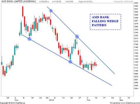 wedge pattern stock chart stock market chart analysis axis bank falling wedge pattern