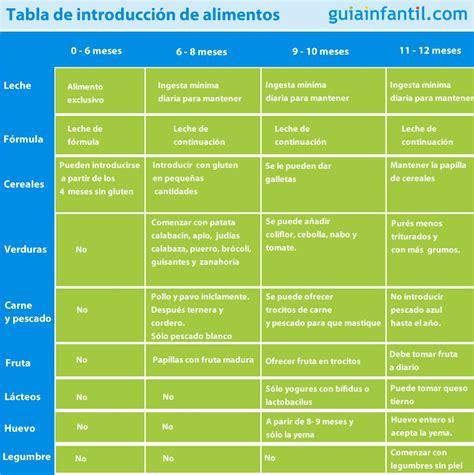 tabla alimentos tabla de introducci 243 n de alimentos para beb 233 s